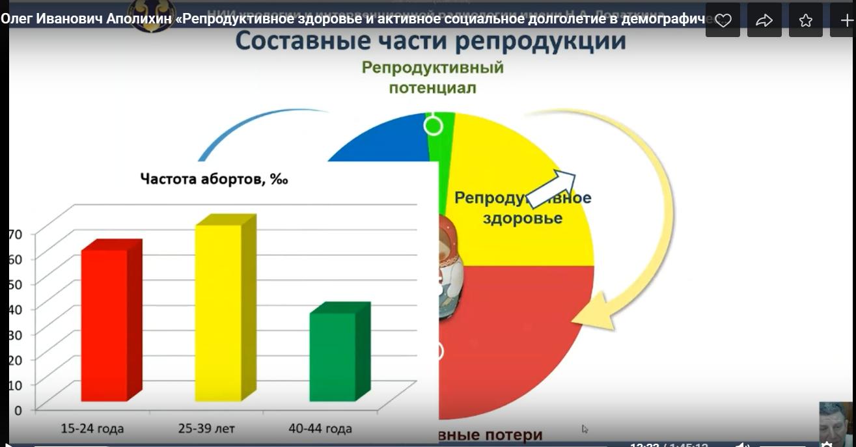 Вебинар «Репродуктивное здоровье и активное социальное долголетие в демографической перспективе России»